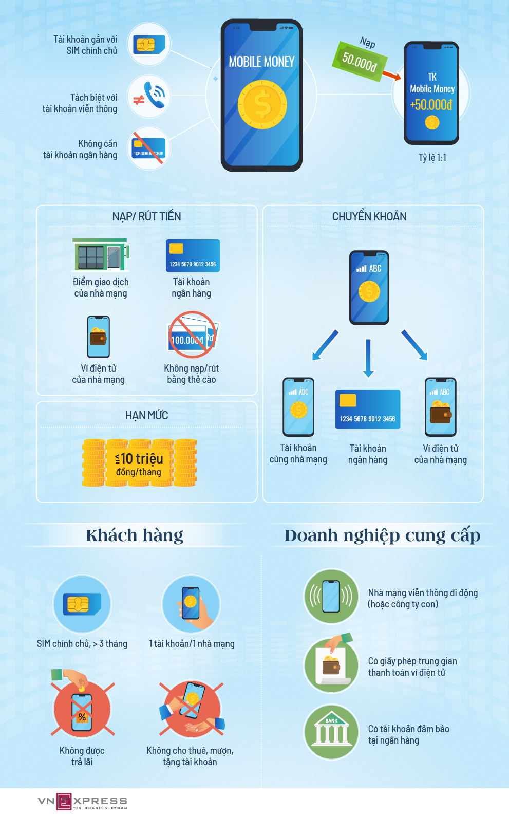 mobile-money-infographic